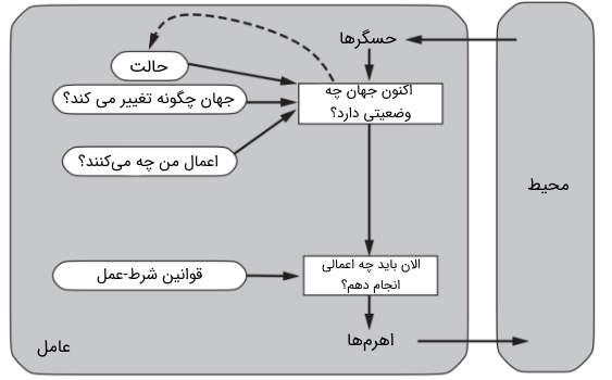 عاملهای واکنشی مبتنی بر مدل | درس هوش مصنوعی