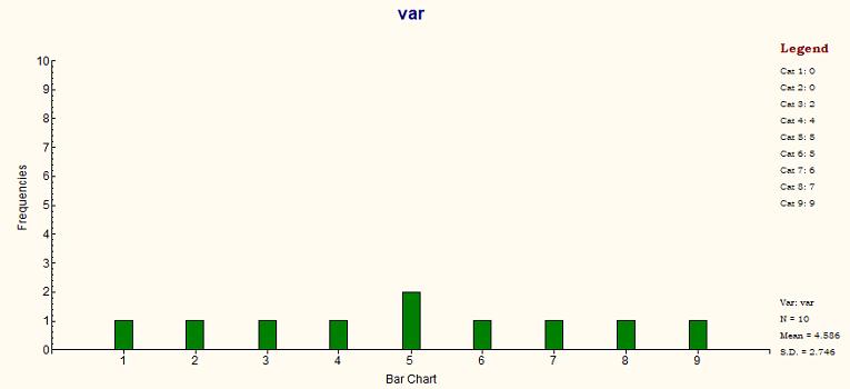 Bar Chart plot in LISREL