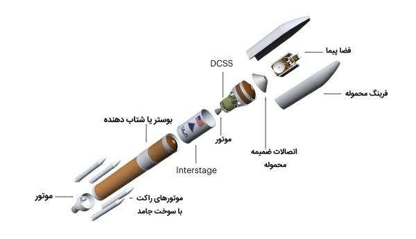 راکت حاوی فضا پیما