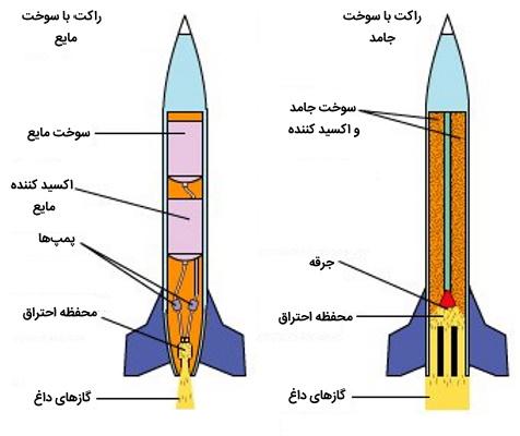 ساختار موشک با سوخت مایع و جامد