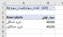 جدول محوری و گزارش سناریو