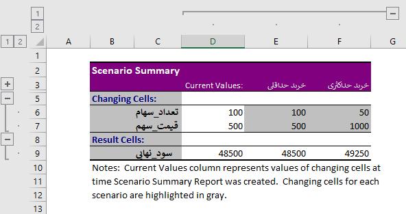 نتیجه گزارش خلاصه سناریو