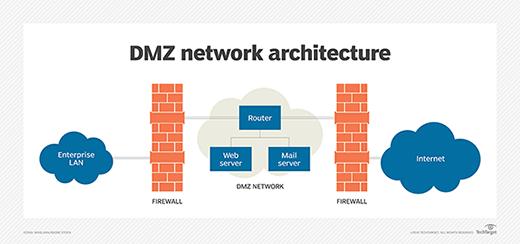 DMZ چیست