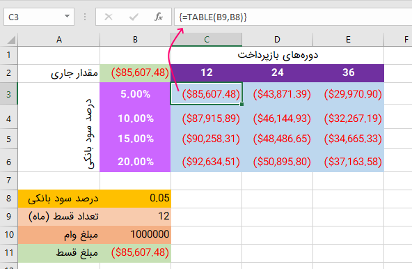 تحلیل نتایج حاصل از یک جدول داده در اکسل