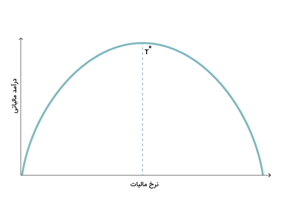 منحنی لفر چیست