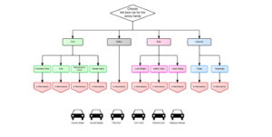آموزش روش AHP یا تحلیل سلسله مراتبی | به زبان ساده