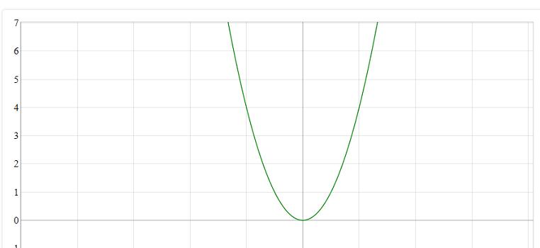 نمودار تابع درجه دوم