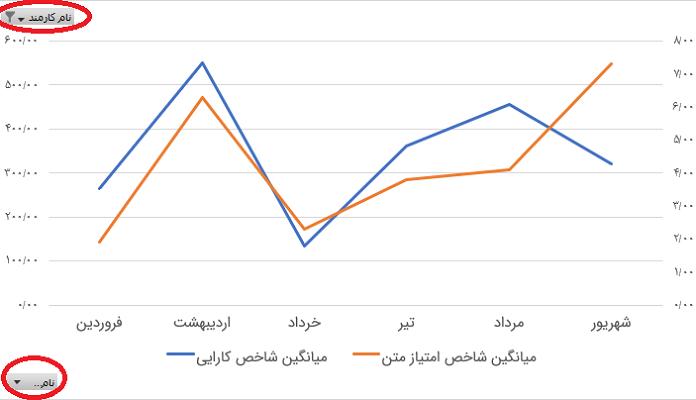نمودار محوری