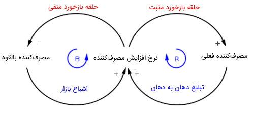 نمودار حلقه علیت برای تولید و فروش یک محصول جدید