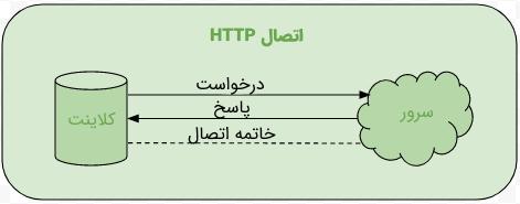 تصویری از نحوه کار پروتکل HTTP در مقدمه مطلب آموزش وب سوکت