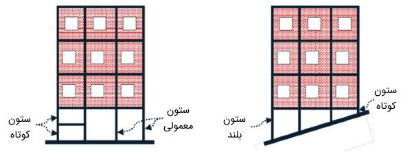 مقایسه انواع ستون در ساختمان بر اساس لاغری