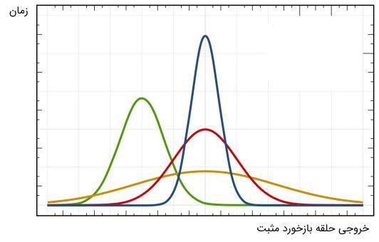 تغییرات حلقه بازخورد مثبت مانند نمودار زنگولهای (مشابه توزیع نرمال) است.