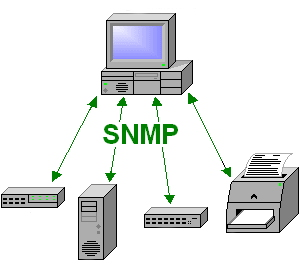 پروتکل SNMP یکی از پروتک های رایج در آموزش مانیتورینگ شبکه