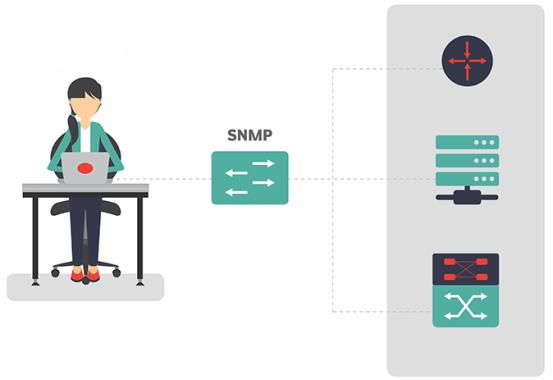 پروتکل های مختلفی در مانیتورینگ شبکه به ویژه SNMP استفاده می شود