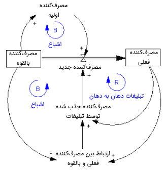 نمودار حلقه بازخورد برای یک محصول جدید به همراه نمودارهای انباشت و جریان
