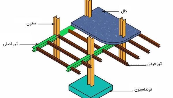 المانهای سازهای ساختمان