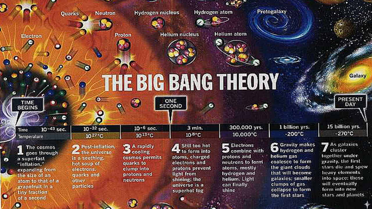 بیگ بنگ چیست و چگونه رخ داده است؟ — تئوری بیگ بنگ به زبان ساده