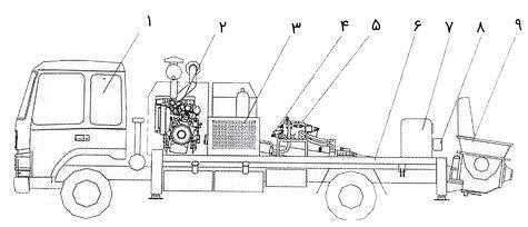 ساختار و اجزای پمپ بتن ثابت سوار شده بر روی کامیون