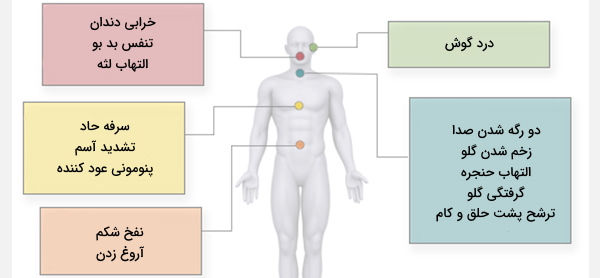 علائم رفلاکس اسید معده
