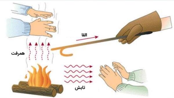 روشهای انتقال گرما