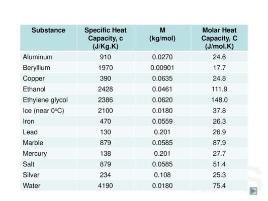 جدول ظرفیت گرمایی ویژه
