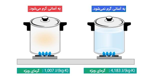 تفاوت ظرفیت گرمایی و گرمای ویژه