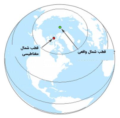 قطب شمال مغناطیسی و قطب شمال واقعی زمین