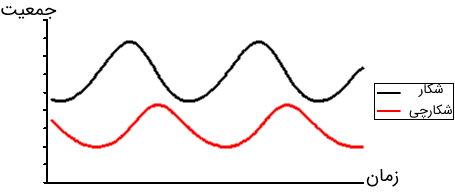 نمودار زمانی حلقه بازخورد زمانی منفی برای نمایش تغییرات تعداد شکار و شکارچی
