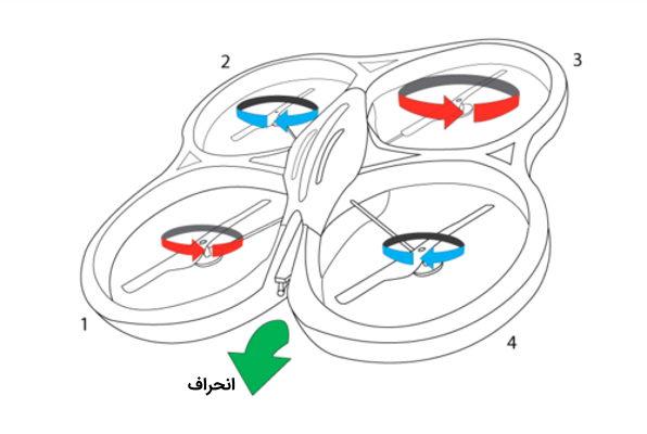 ساختار کوادروتور