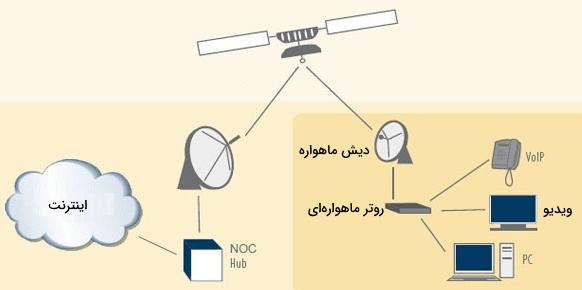 تجهیزات اینترنت ماهواره ای