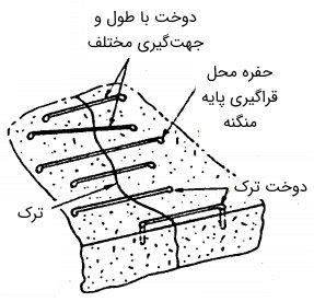 اجزای روش دوخت برای ترمیم بتن با ترک فعال