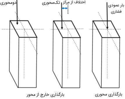 پیکربندی انواع ستون در ساختمان بر اساس نحوه بارگذاری