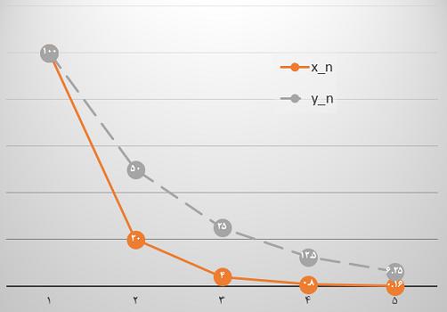 مقایسه قدر نسبت در دو دنباله هندسی نزولی