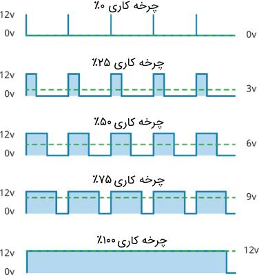 تکنیک مدولاسیون پهنای پاس (PWM)