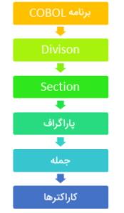 ساختار سلسله مراتبی زبان برنامه نویسی COBOL