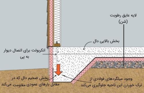 پیکربندی دال متکی بر زمین و نقش سنگدانههای درشت در آنها