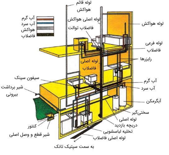تاسیسات بهداشتی ساختمان