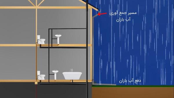لوله کشی آب باران