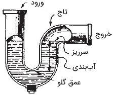 ساختار و اجزای سیفون