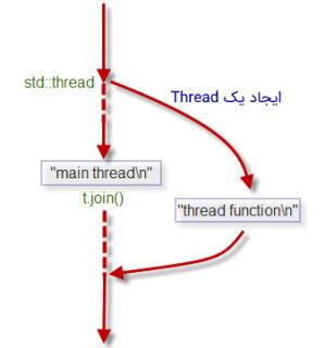 تصویری از جریان اجرایی در سی پلاس پلاس که ماهیت نامتقارن بودن آن را نمایش می دهد | Thread چیست ؟