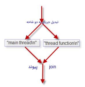 جریان اجرای برنامه با Thread در سی پلاس پلاس | Thread چیست ؟