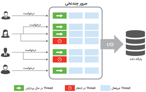 تصویر مربوط به پردازش Thread در ماشین مجازی جاوا برای پاسخ به سوال Thread در جاوا چیست