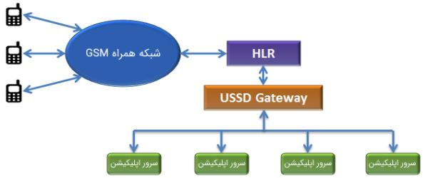 نموداری برای USSD Gateway یا همان دروازه USSD یا درگاه USSD در مطلب آموزش برنامه نویسی USSD