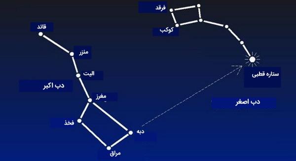 ستارههای اصلی دب اصغر