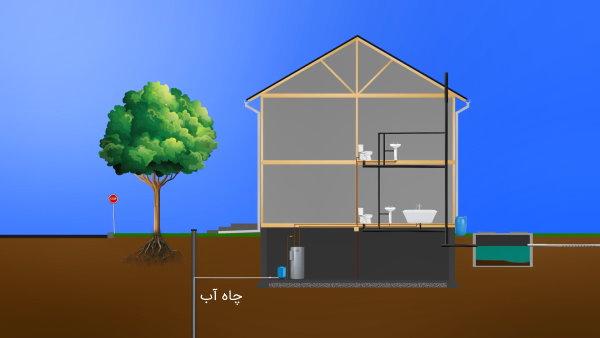 حفر چاه آب، روشی برای تامین آب ساختمانها در صورت عدم دسترسی به خدمات شهری است.