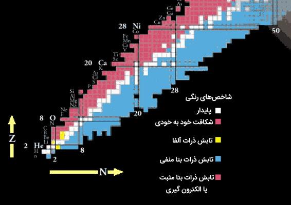 جدول واپاشی عناصر