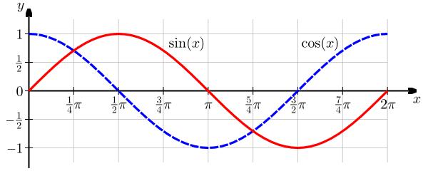 cosine and sine plot