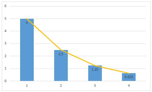 decreasing geometric progression