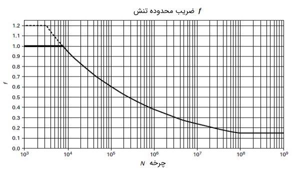 نمودار ضریب محدوده تنش نسبت به چرخه جابجایی