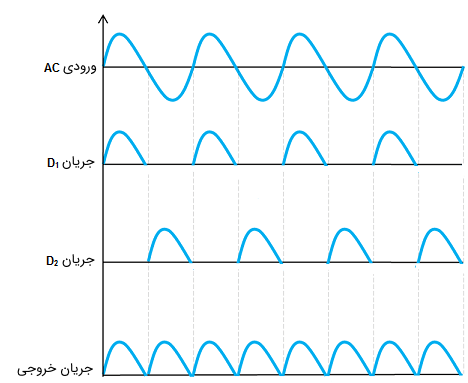 شکل موج خروجی یکسوساز تمامموج